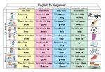 English for Beginners 1. (Pronouns) DUO + 10 db ajándék tanulói munkalap