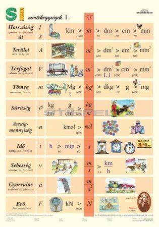 SI mértékegységek I. (általános iskoláknak) DUO