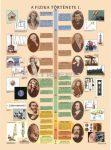 A fizika története I. DUO