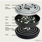 Interaktív atom modell, Bohr-féle (Tanuló modell)