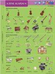 A zene alapjai IV. (tanulói munkalap)
