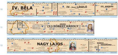 Magyar történeti áttekintés időszalag (4. rész - IV.Bélától-Nagy Lajosig)